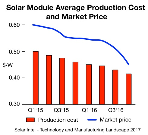 production-cost-price